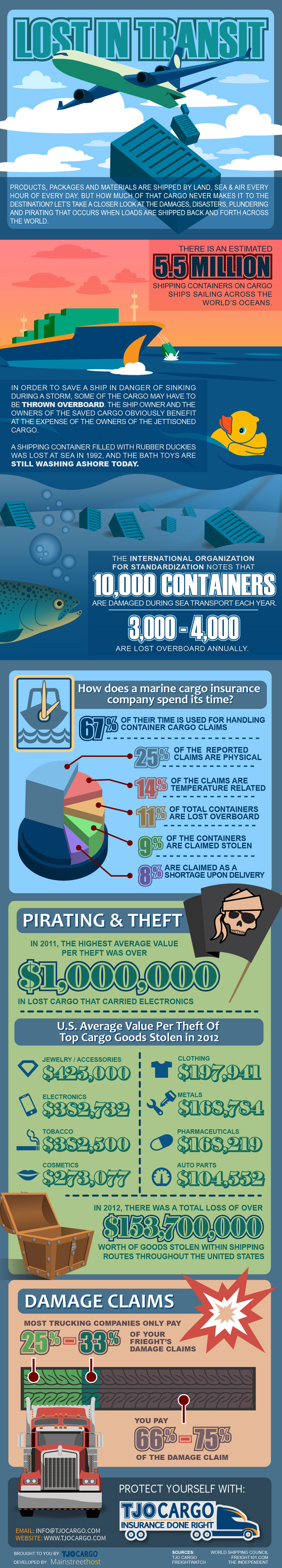 TJO Cargo - Lost in Transit - Cargo Shipping Infographic