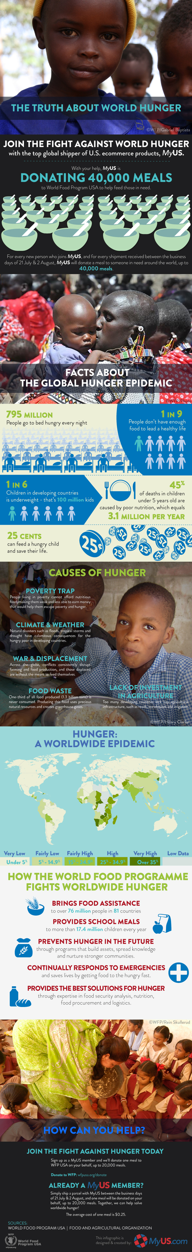 The Truth About World Hunger Infographic
