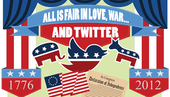 All is Fair in Love, War and Twitter Infographic